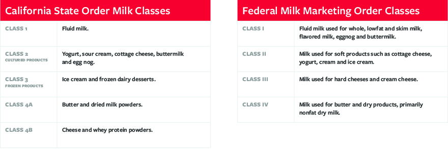 California milk classification comparison.